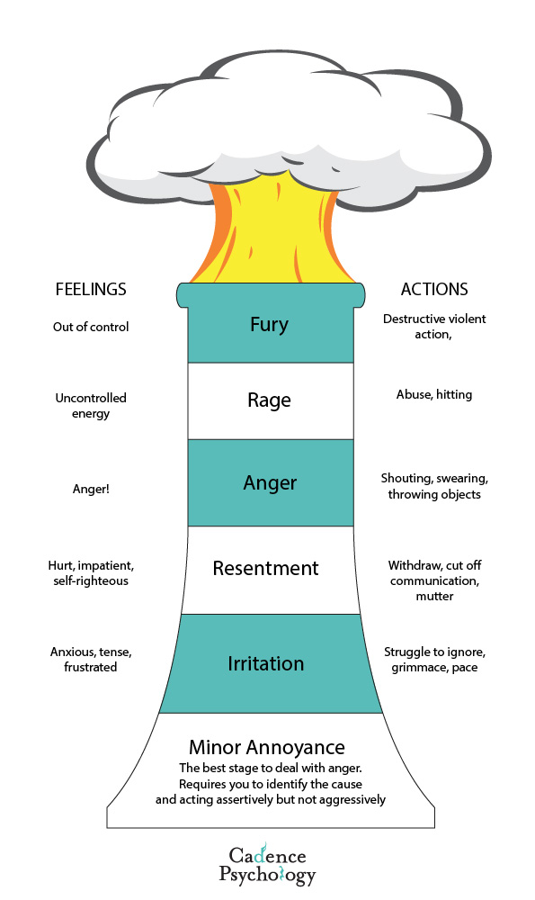 anger management treatment sydney levels of anger cadence psychology