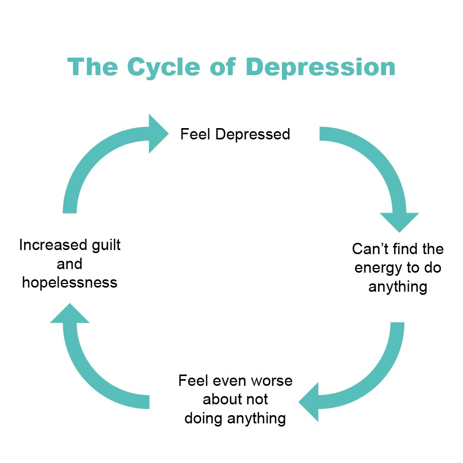 depression cycle treatment in sydney cadence psychology